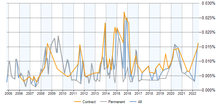 Software Licensing Manager contracts, contractor rates and