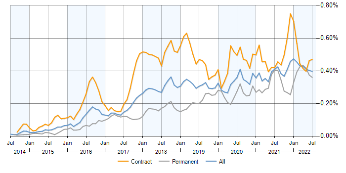 Job vacancy trend for SonarQube in the UK