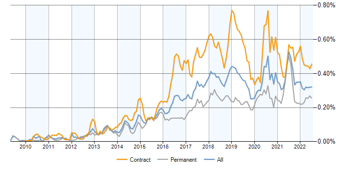 Sonatype Nexus contracts, contractor rates and trends for Sonatype
