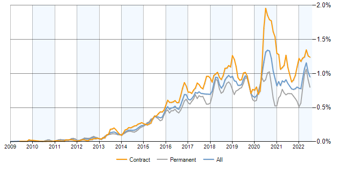 Splunk contracts, contractor rates and trends for Splunk
