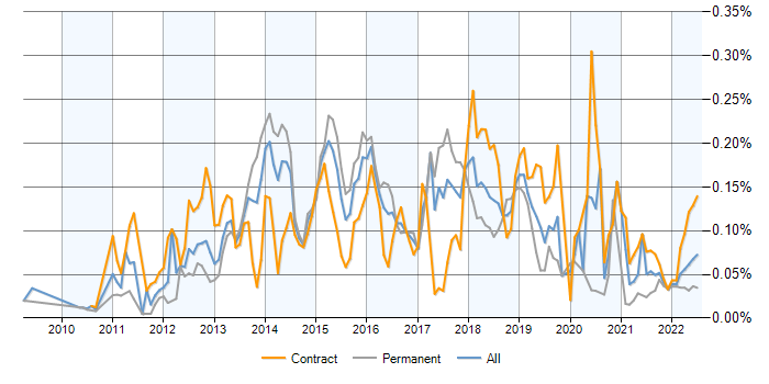 Spotfire contracts in London, contractor rates and trends for TIBCO