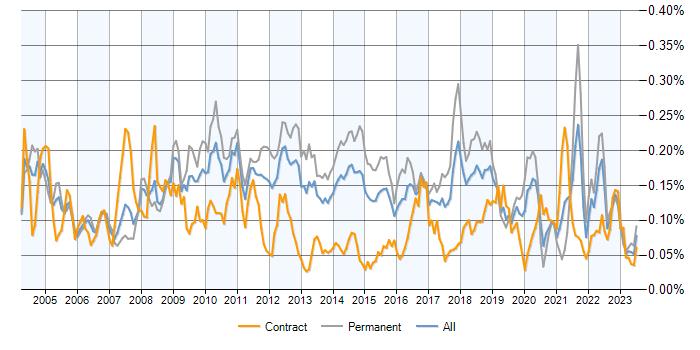 Tandem Demand Trend