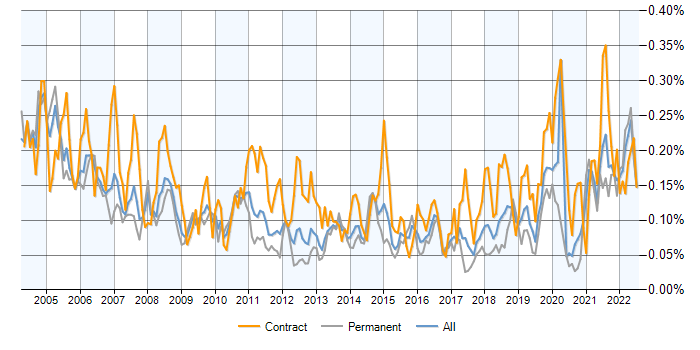 Job vacancy trend for VMS in the UK excluding London