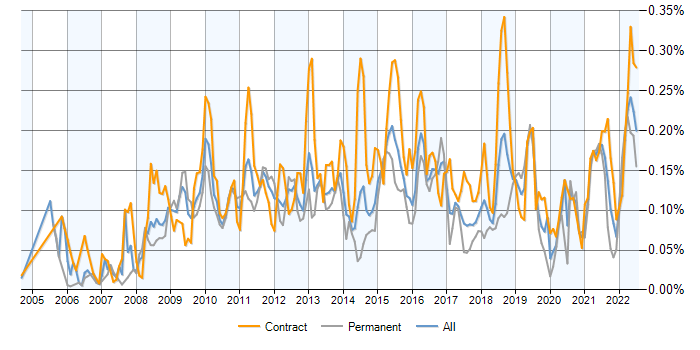 Wiki contracts in London, contractor rates and trends for Wikis