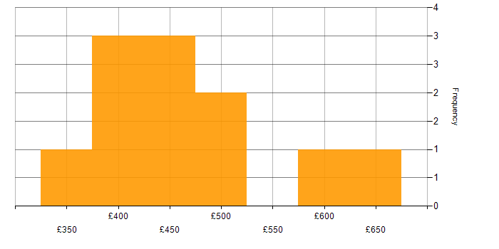 Daily rate histogram for Acceptance Criteria in the East of England