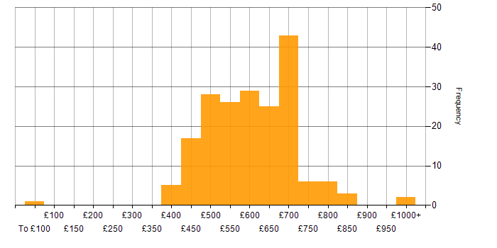 Daily rate histogram for Amazon RDS in London