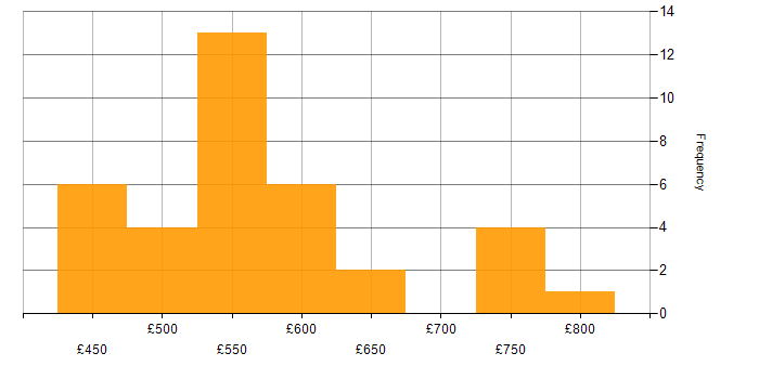 Daily rate histogram for Amazon S3 in Central London