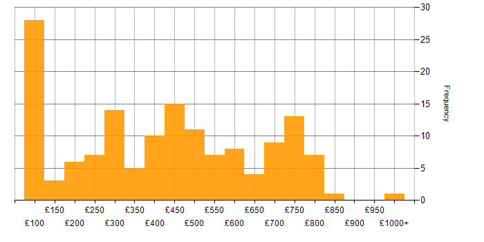Daily rate histogram for Analytical Mindset in the UK