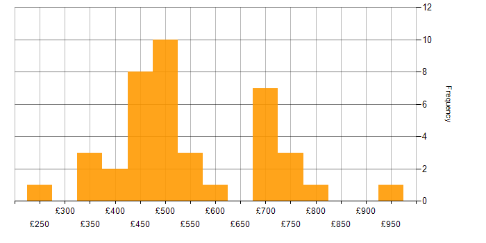Daily rate histogram for Apache in Central London
