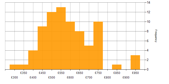 Contractor daily rate histogram for AWS Engineer in Central London