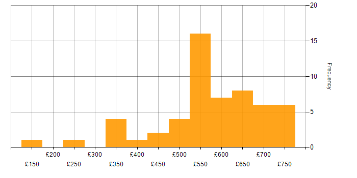 Daily rate histogram for Azure in South Yorkshire