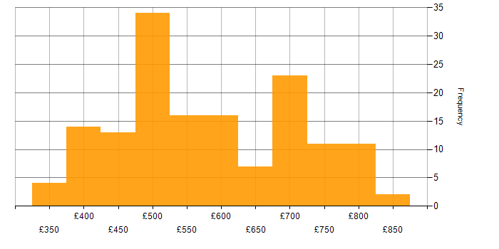 Daily rate histogram for Azure Functions in London