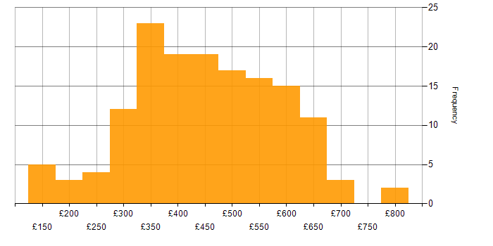 Daily rate histogram for Business Intelligence in the North West