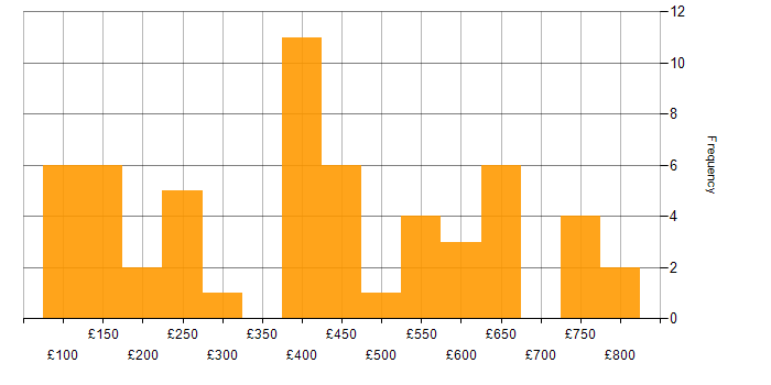 Daily rate histogram for CCTV in the UK