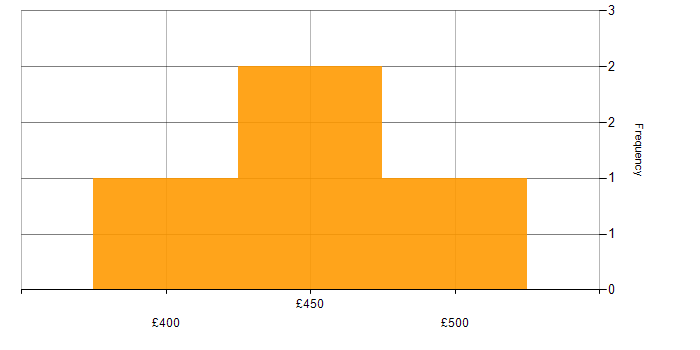 Daily rate histogram for CheckPoint in Milton Keynes