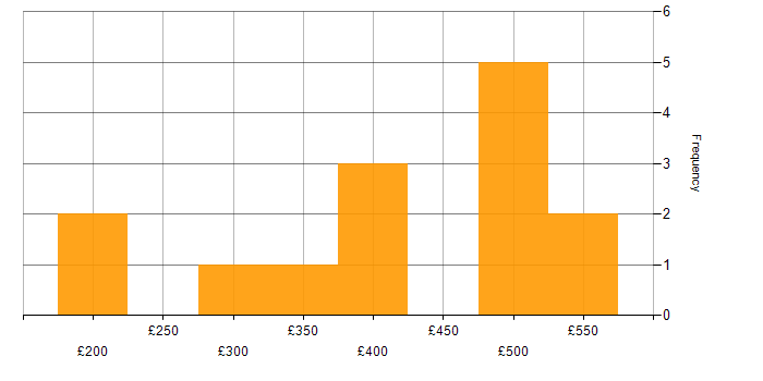 Daily rate histogram for CheckPoint in the South West