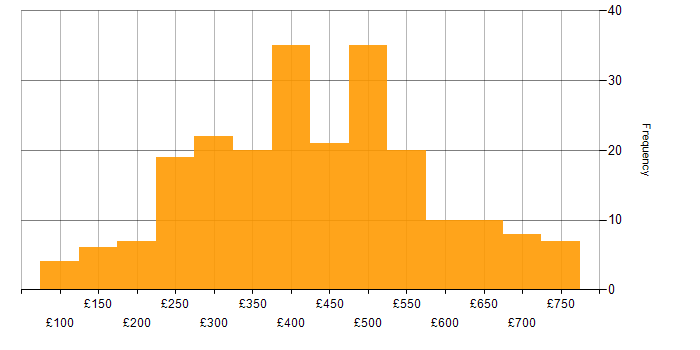Contractor daily rate histogram for Cisco in the South East