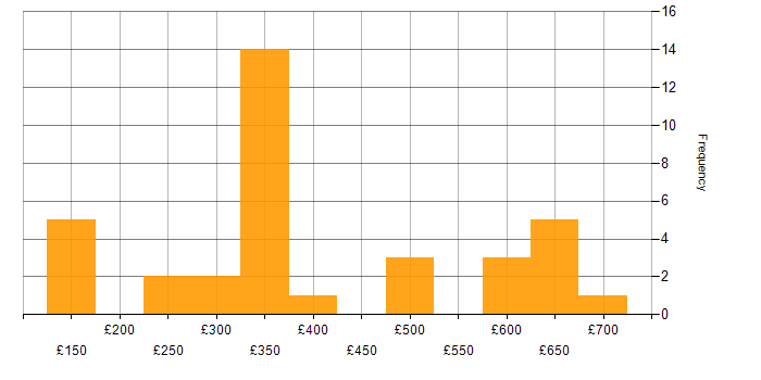 Daily rate histogram for Cisco Certification in the West Midlands