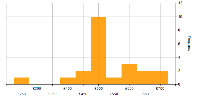 Contractor daily rate histogram for Continuous Deployment in the South East