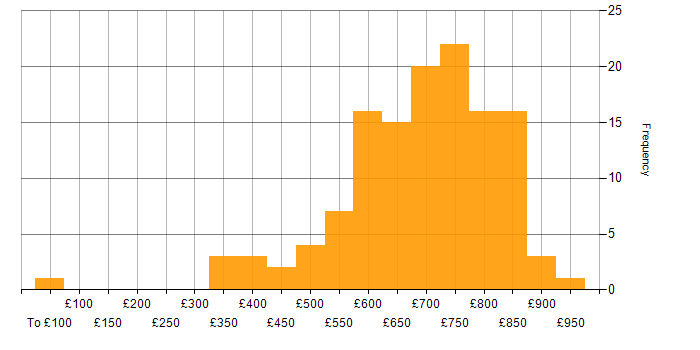 Contractor daily rate histogram for Credit Risk in London