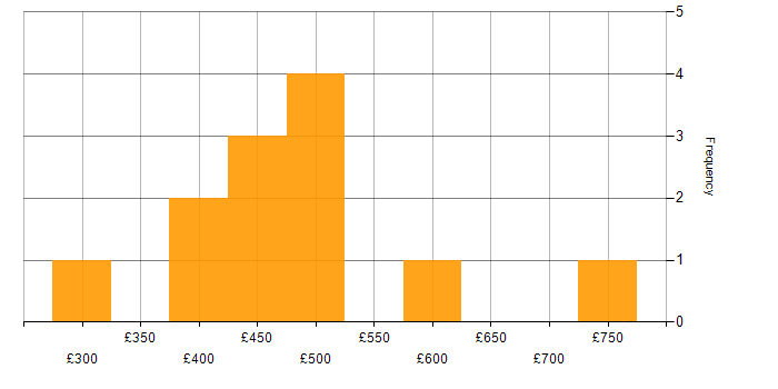 Daily rate histogram for CRM in Oxfordshire
