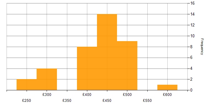 Contractor daily rate histogram for C# in Leeds