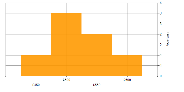 Contractor daily rate histogram for Data Structures in Cambridgeshire