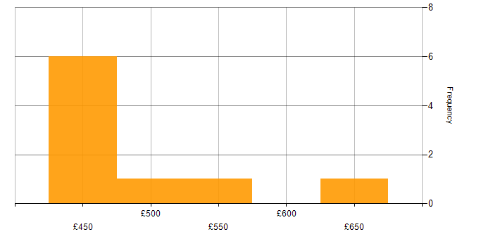 Contractor daily rate histogram for Drupal in Central London