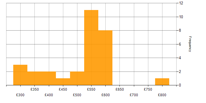 Daily rate histogram for DSL in the UK