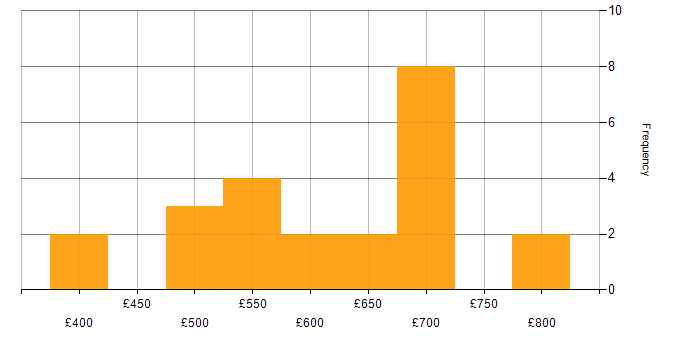 Contractor daily rate histogram for DV Cleared in the City of London