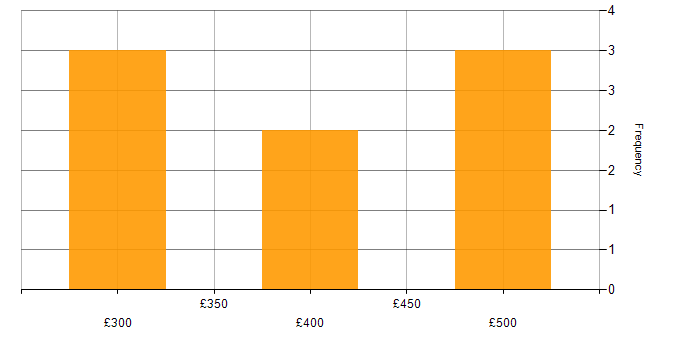 Contractor daily rate histogram for Finance in Derby