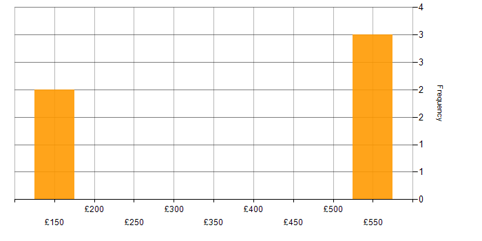 Contractor daily rate histogram for Google Analytics in the East of England