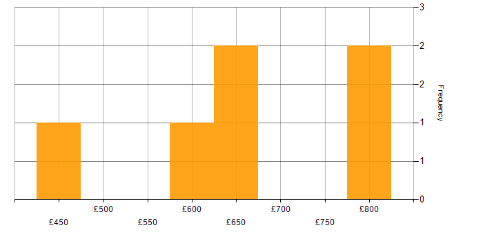 Daily rate histogram for HIPAA in the UK