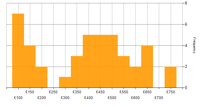 Contractor daily rate histogram for ITIL in Hertfordshire