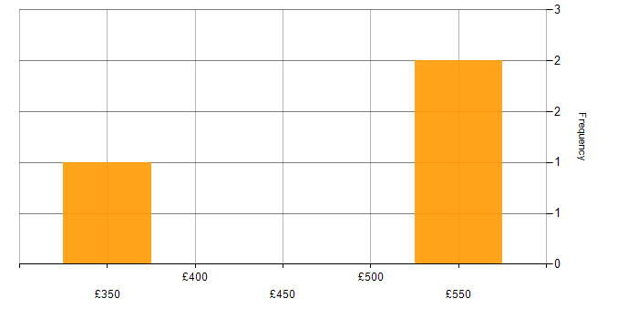 Daily rate histogram for JBoss in the North West