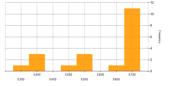 Daily rate histogram for JUnit in the City of London