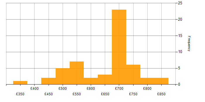 Contractor daily rate histogram for Maven in the City of London