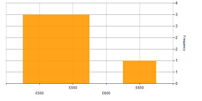 Daily rate histogram for Middleware in the East of England