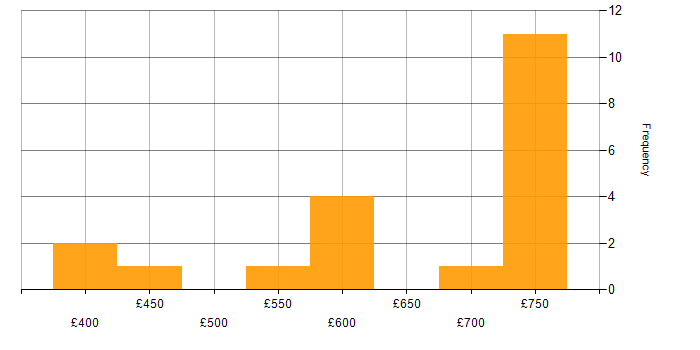 Daily rate histogram for MQSeries in the UK