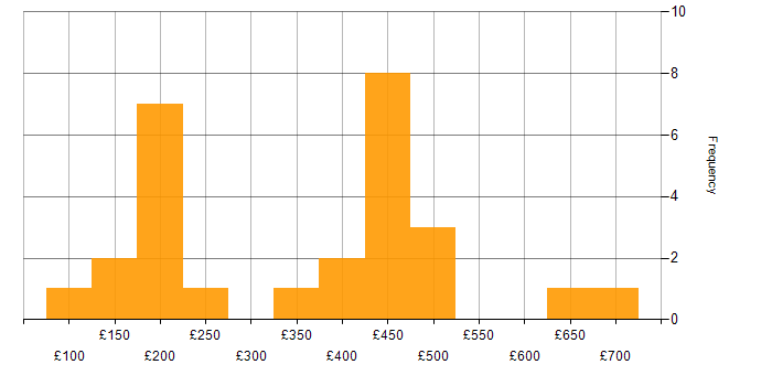 Contractor daily rate histogram for Microsoft Office in Milton Keynes
