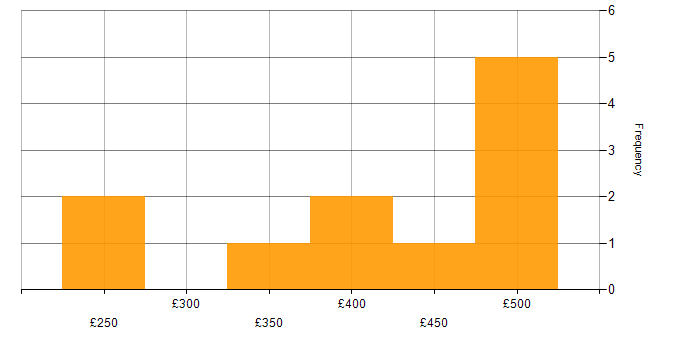 Contractor daily rate histogram for MS Visio in the West Midlands