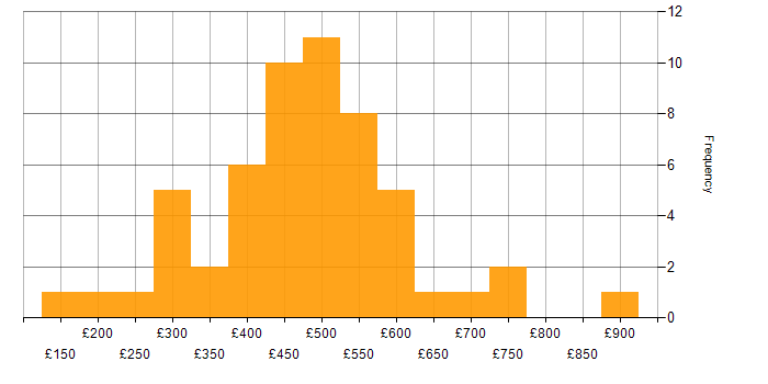 Daily rate histogram for NetBackup in England