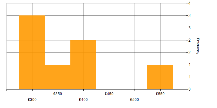 Contractor daily rate histogram for Network Administrator in England