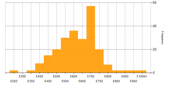 Daily rate histogram for OpenShift in London