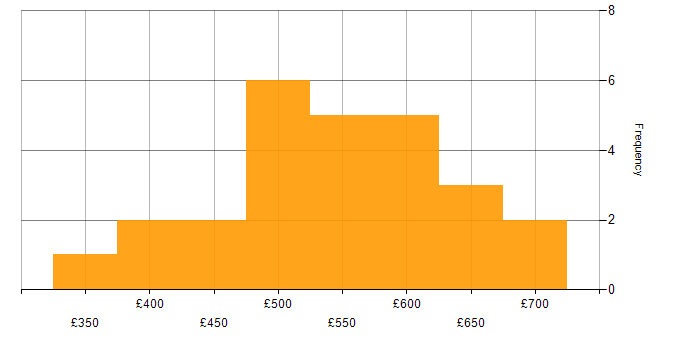 Contractor daily rate histogram for Oracle Application Server in the UK