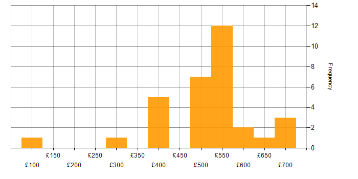 Contractor daily rate histogram for Oracle Financials in England