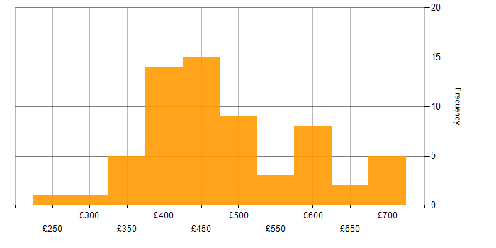Daily rate histogram for Oracle General Ledger in the UK
