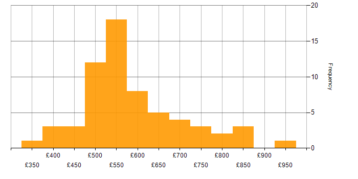 Contractor daily rate histogram for Oracle SOA Suite in England