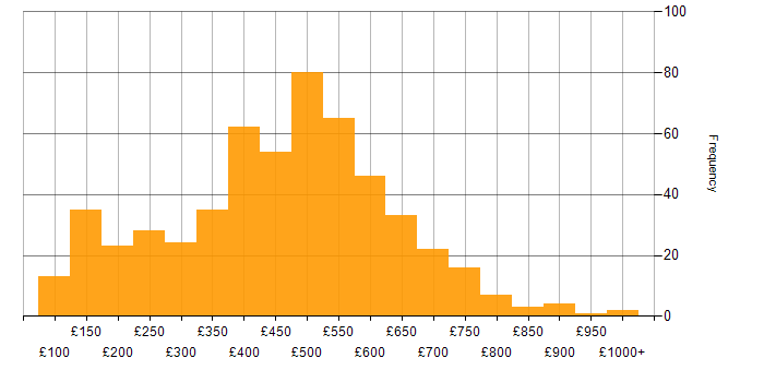 Daily rate histogram for Organisational Skills in England