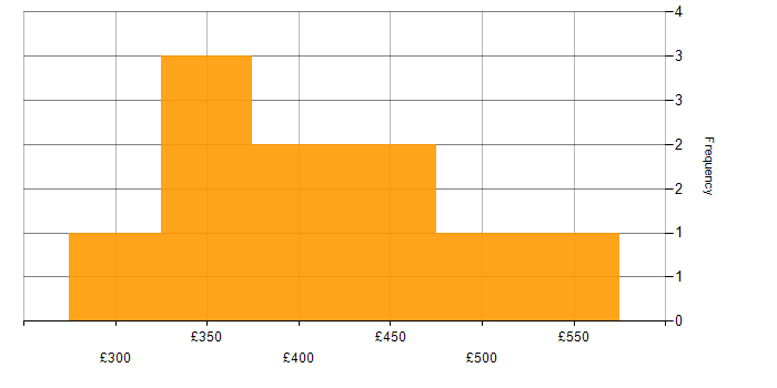 Contractor daily rate histogram for P3O in England